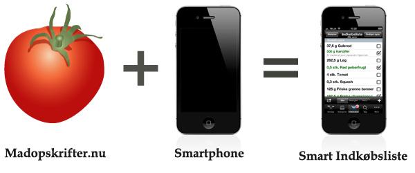 Smart madplan